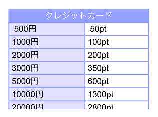 PCMAXのクレジットカード